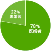 既婚者の割合